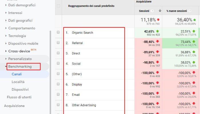google analytics-benchmarking