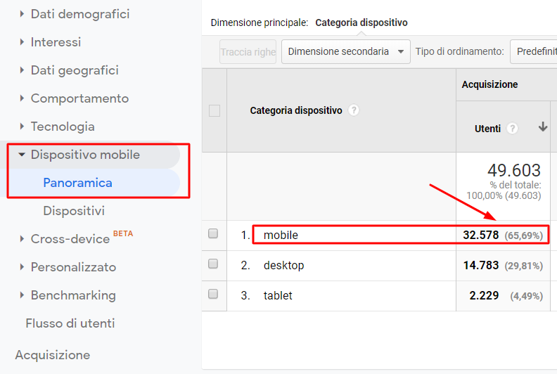 statistiche disposivi mobile con google analytics